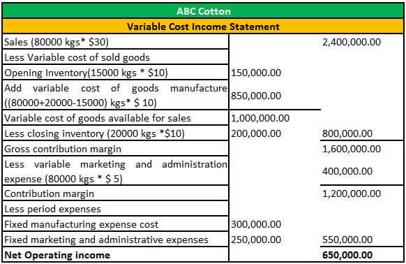 Variable Costing Income Statement (Examples) How it is Prepared?