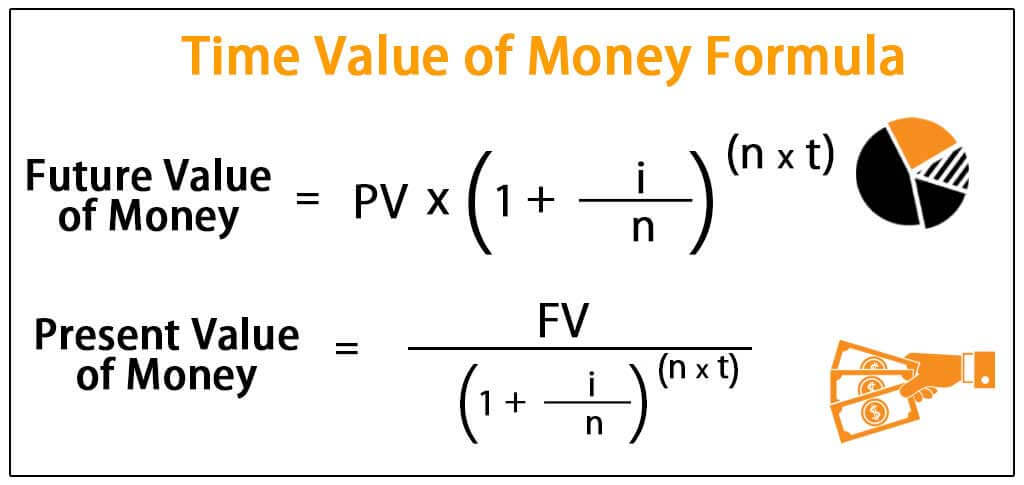 Time Value of Money Formula (Excel Examples) Calculate PV  FV