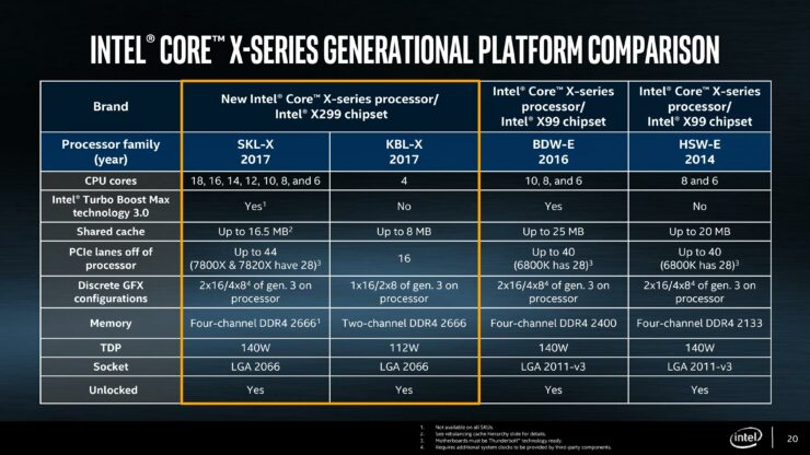 Intel Skylake-X and Kaby Lake-X CPU Review Roundup on X299 Platform