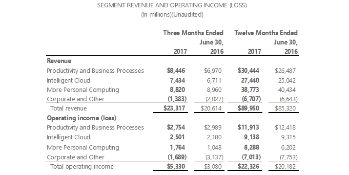Microsoft Q4  Fiscal 2017 Report - Reaching for the Clouds