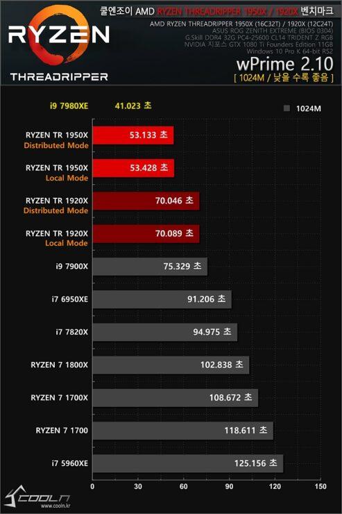 Intel Core i9 7980XE Gaming  Productivity Benchmarks Leaked
