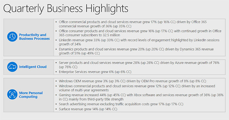 Microsoft Crushes Q1 Earnings Estimates Thanks to Office 365, Cloud
