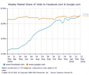 SM WMS Facebook Google 3 13 10 300x252 Facebook supera a Google en visitas en Estados Unidos