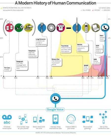 Google Voice y avance telecomunicaciones Google Voice ahora para todos