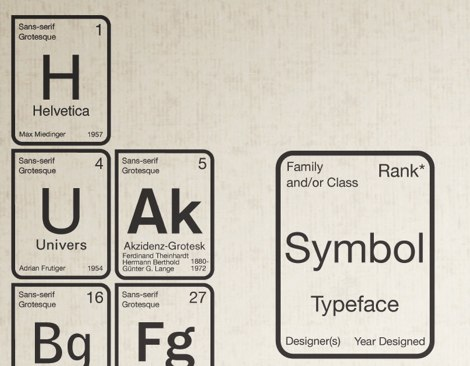 tabla periodica tipografias letras 1 Tabla periodica de las tipografías