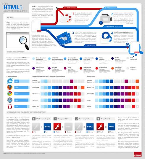 HTML5 Qué es HTML5 (Infografía)