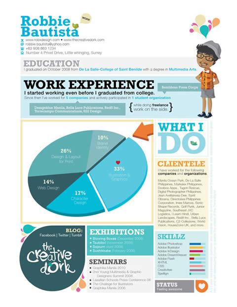 modelo curriculum vitae Curriculum vitae, 54 ejemplos para inspirarte