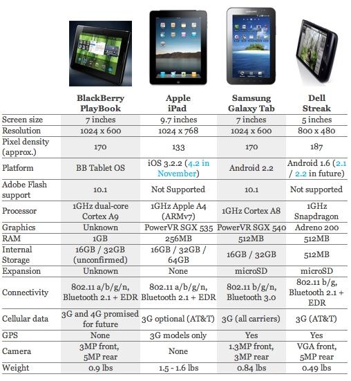 especificaciones tablets La batalla de las tablets, iPad vs Playbook vs Galaxy vs Streak