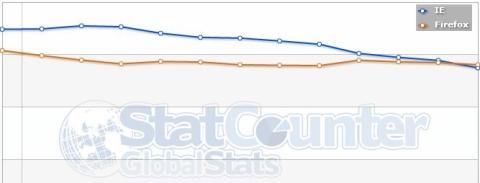 FFvsIE Firefox supera a Internet Explorer en Europa
