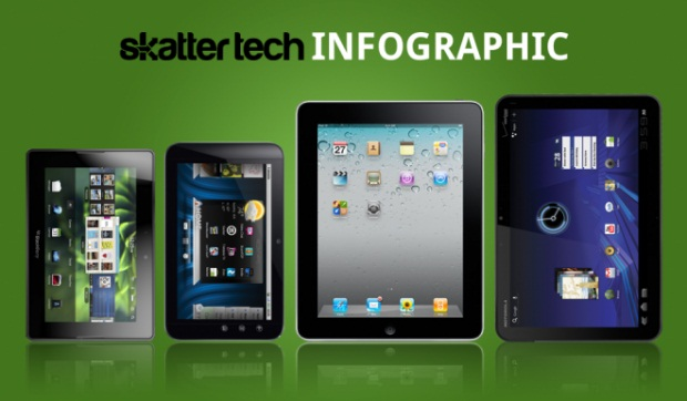 comparativa tabletas Tabla comparativa de las mejores Tablets en el mercado