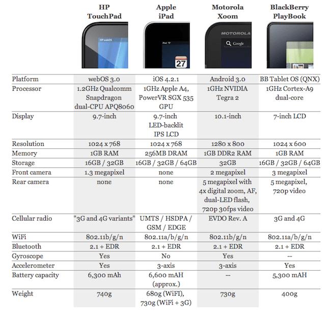 comparativo tablets 2010 Comparativo entre las tablets y el por qué ya no es relevante
