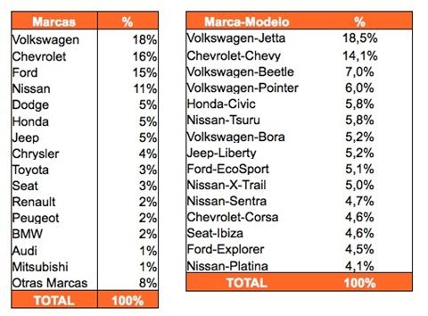 autos mas buscados 2010 5 marcas de autos más buscados en México
