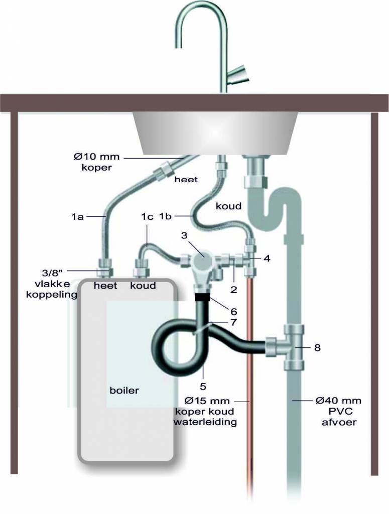 Closein Boiler Aqua Splash Universele Close In Boileraansluitset Boilers