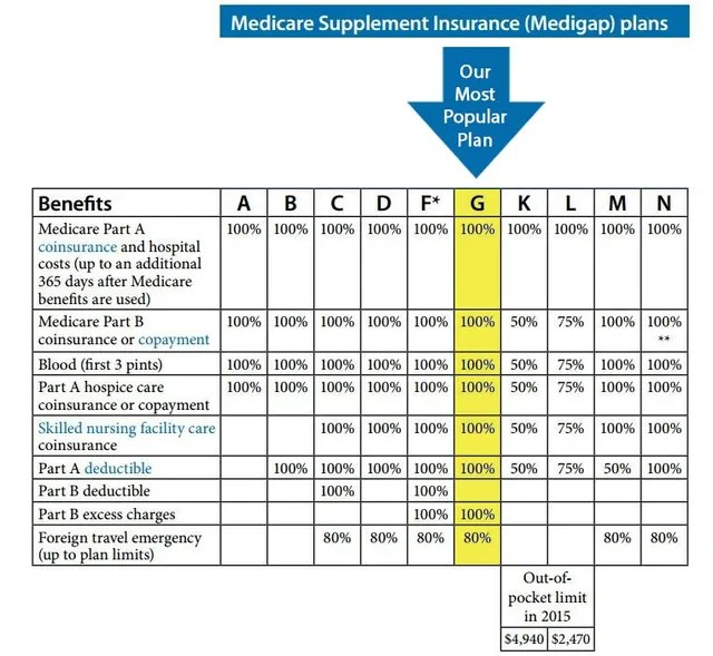 Medicare Supplement Kansas City, MO Seniors\u0027 Healthcare Solutions