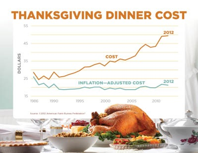 How Much You\u0027ll Be Giving for Thanksgiving Dinner