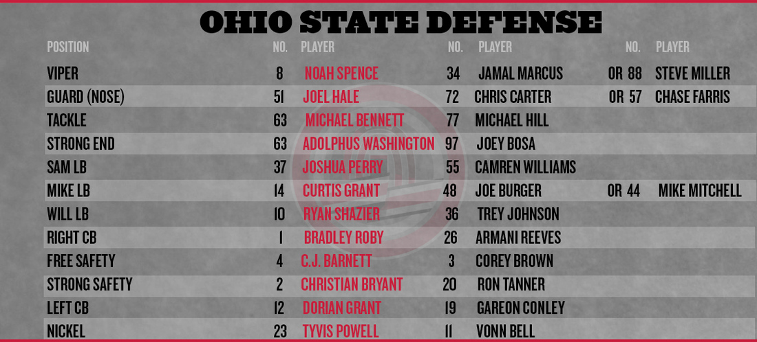 Ohio State football FAMU depth chart - Land-Grant Holy Land