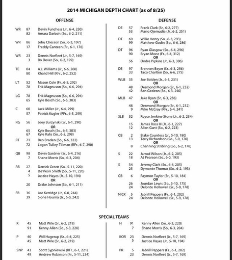 michigan football depth chart - Heartimpulsar