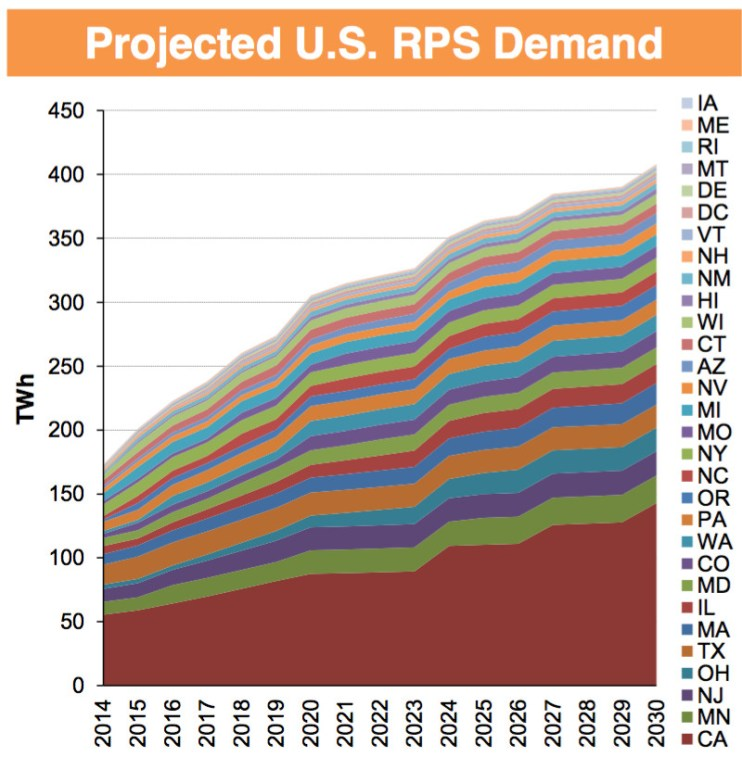 projected US RPS demand