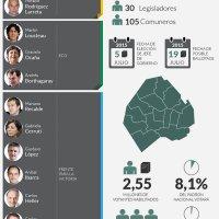 Se vota en capital