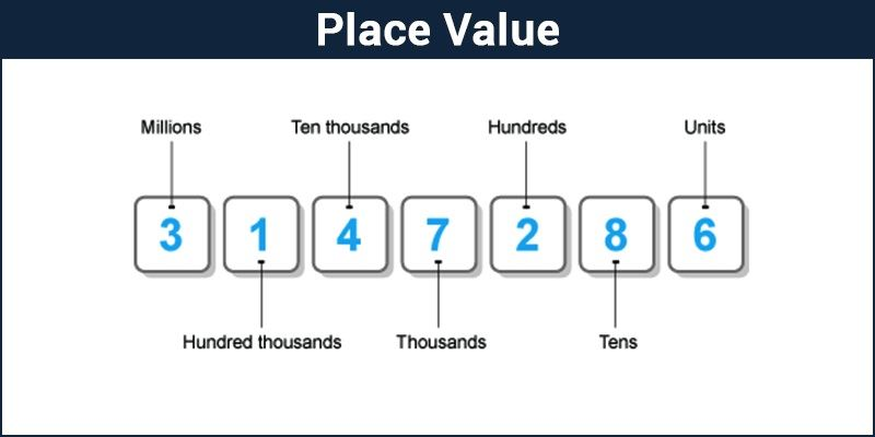 Place value chart in Maths Definition
