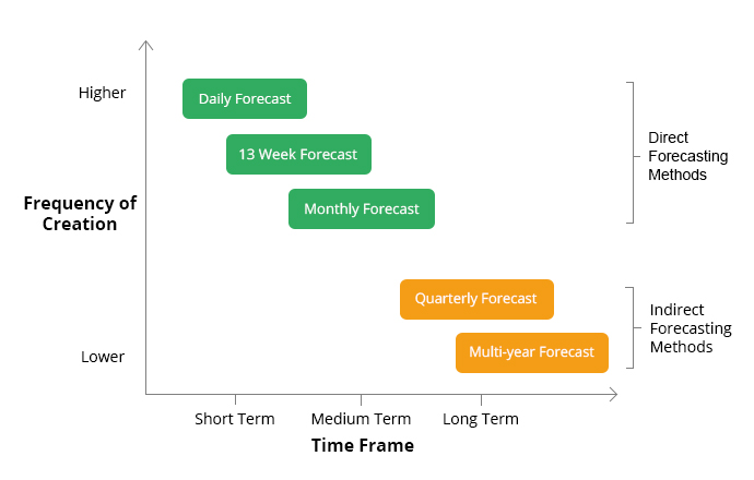 Differences between Direct and Indirect Cash Forecasting