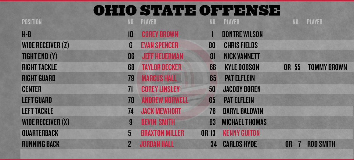 Ohio State football Wisconsin depth chart - Land-Grant Holy Land