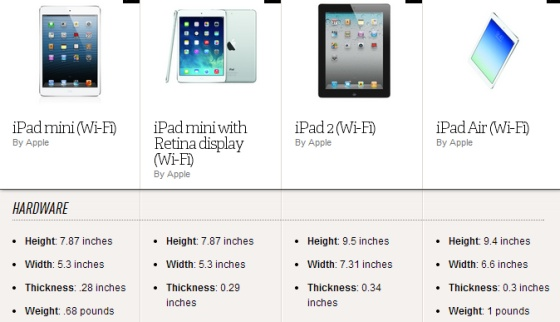 Why would anyone buy an iPad 2 now? - The Verge