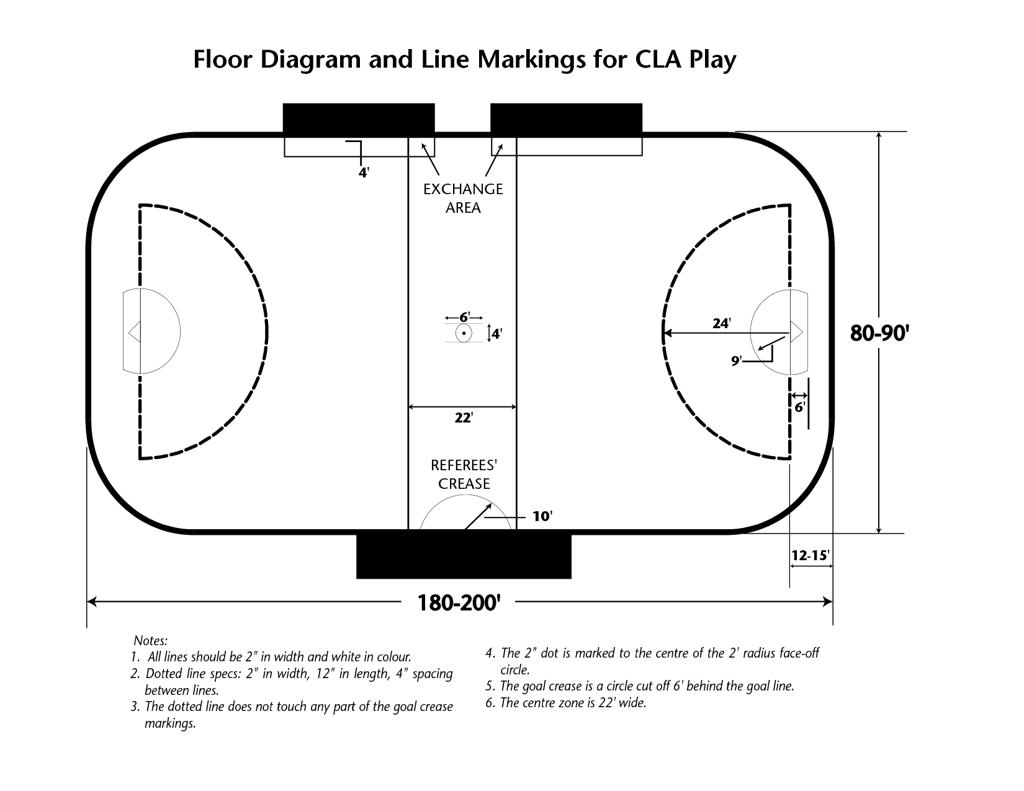 Lacrosse Box Vs Field