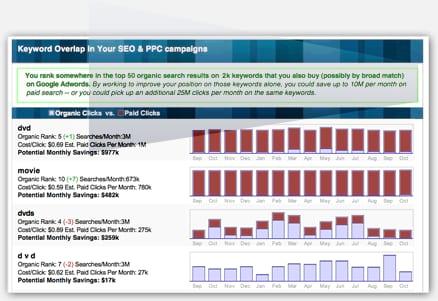 SpyFu SEO Reports - Custom Branded SEO Client Reports