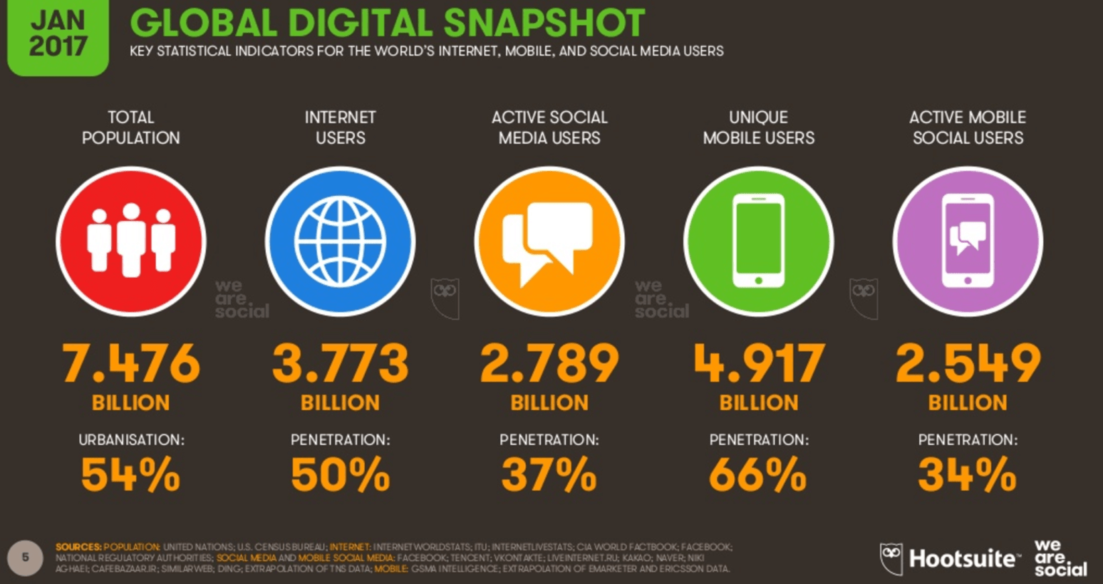 24 Internet Digital Trends 2017 106 Pages Of Internet Mobile And Social