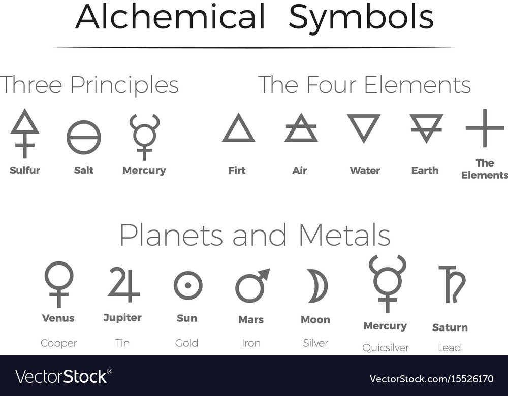 See The Alchemy Symbols Of The Elements Alchemists Were