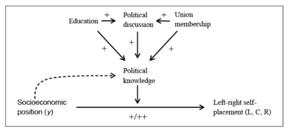 "Source: Iversen and Soskice, ""Information, Inequality, and Mass Polarization: Ideology in Advanced Democracies"""
