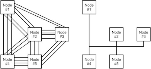 controller area network can bus