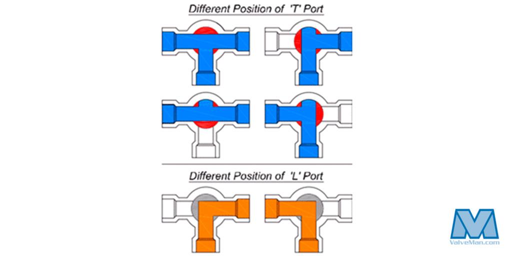 Understanding T-Port vs L-Port Directional Flows - ValveMan