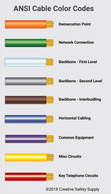 ANSI TIA 606-B Cable Labeling Standards Creative Safety Supply
