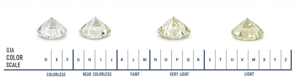 Diamond Color Chart, GIA Color Scale and Buying Guide - Petra Gems