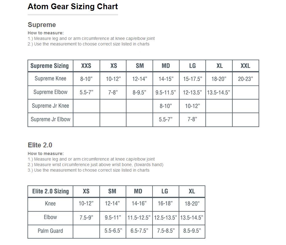 atom chart - Denmarimpulsar