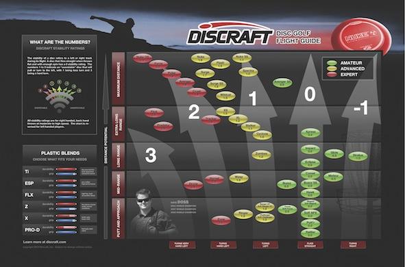 Our Brands - Discraft - Discraft Disc Golf - Discraft Disc Selection