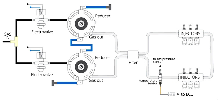 lovato gas car system diagram