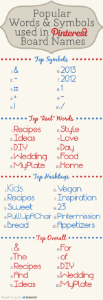 Popular Words and Symbols Used in Pinterest Board Names image Top Words in Board Names 351x1024