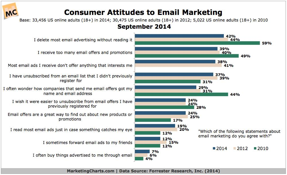 3 Tips to Get Consumers to Open Your Emails