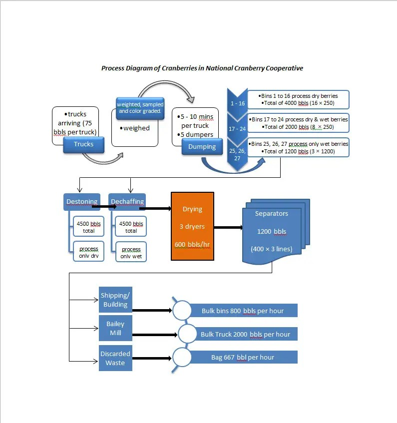 Entry #6 by mariusalex86 for Re-Draw a flow-chart on Microsoft Word - flow chart word
