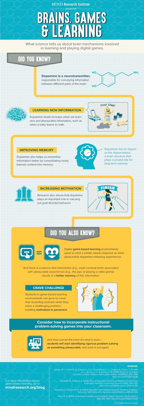 Brains Games Infographic Brains Games And Learning