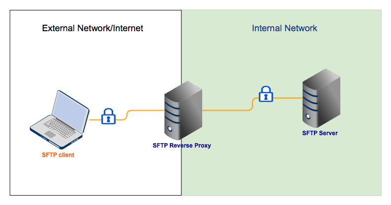 Server Sftp How To Set Up An Sftp Reverse Proxy