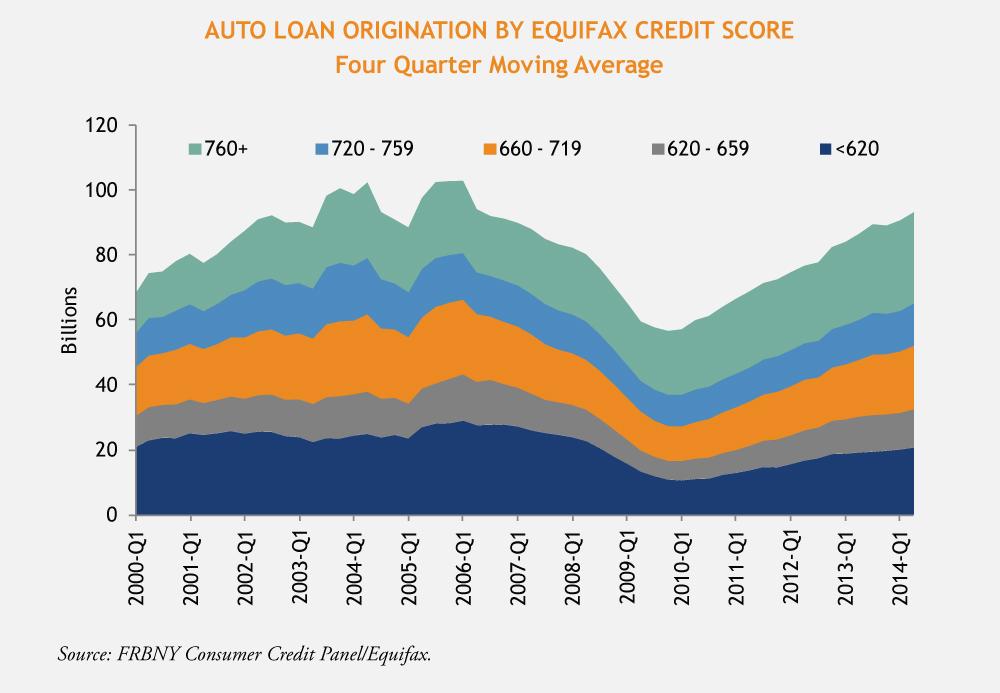 Subprime Auto Lending: Getting Worse But Still Tolerable