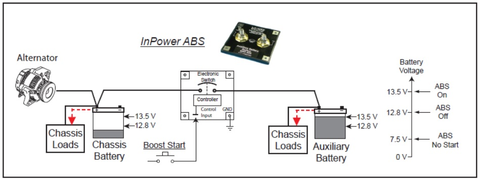 Auxiliary Battery Switches Manage Batteries For Reliable Starts