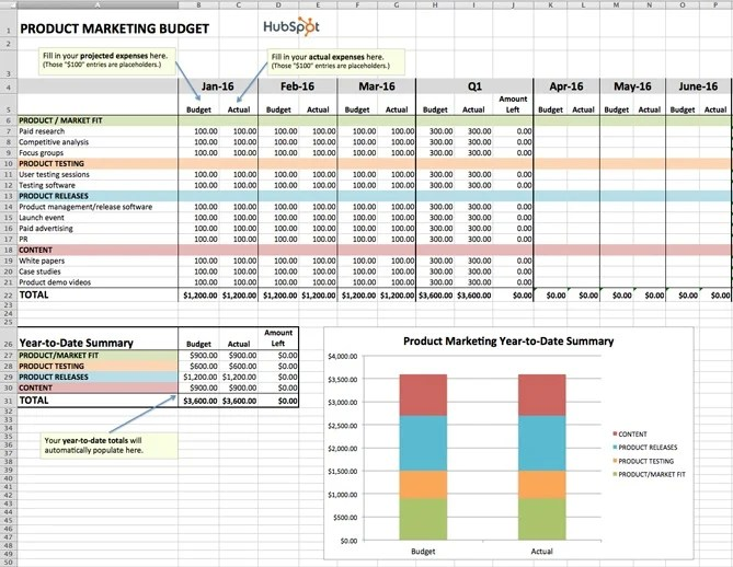 marketing budget plan - Josemulinohouse