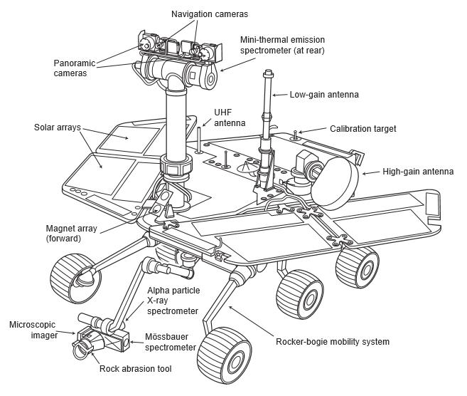diagram of science equipment