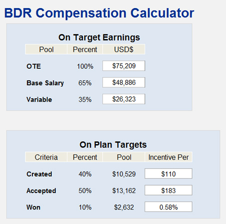 Modern Sales Compensation Plans Templates Component - Resume Ideas - compensation plan template