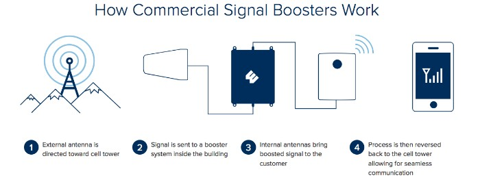 5 Things to Look For in a Commercial Cell Phone Booster WilsonPro
